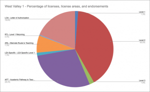 WV1 Percentage of licenses, license areas, and endorsements