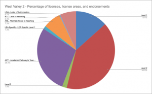 WV2 Percentage of licenses, license areas, and endorsements